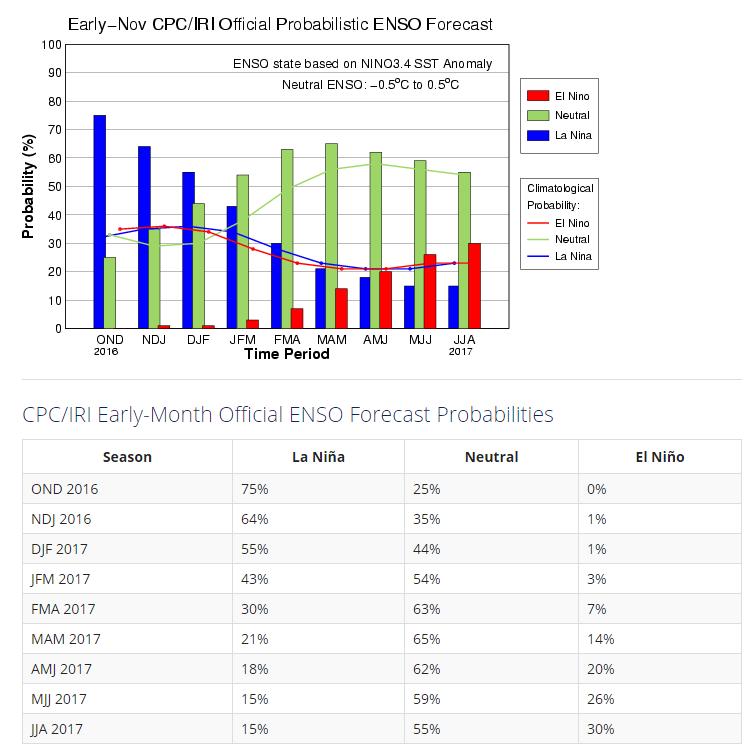 enso-probability-nov_2016